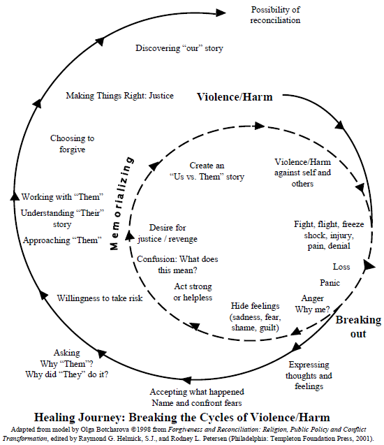 STAR trauma healing model.png